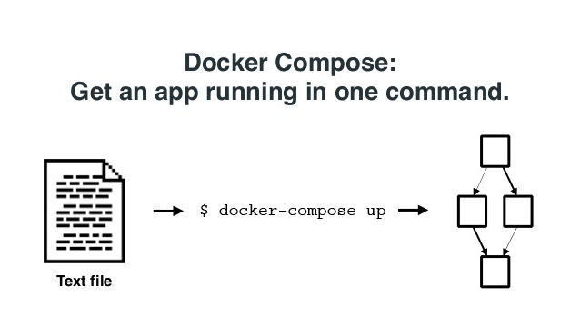 docker-compose-by-aanand-prasad-5-6382.png